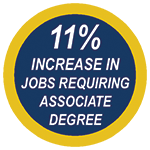11% increase in jobs requiring associates degree